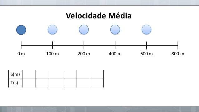 Velocidade Média  0m  S(m)  T(s)  100 m  200 m  400 m  600 m  800 m