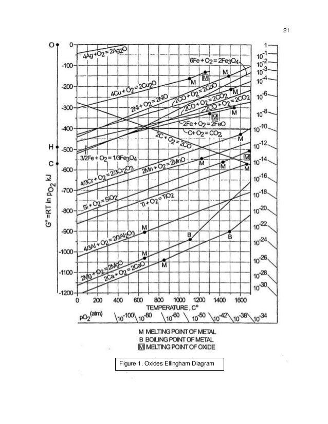 Final design report steelmaking oxides ellingham diagram ccuart Image collections