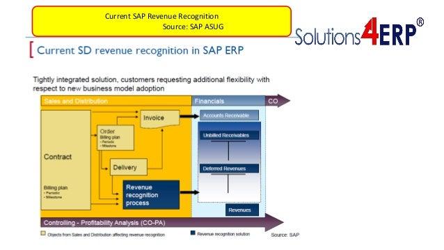 Current SAP Revenue Recognition Source: SAP ASUG