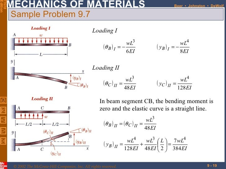beam bending An introduction to shear force and bending moments in beams - references for shear force and bending moment with worked examples.