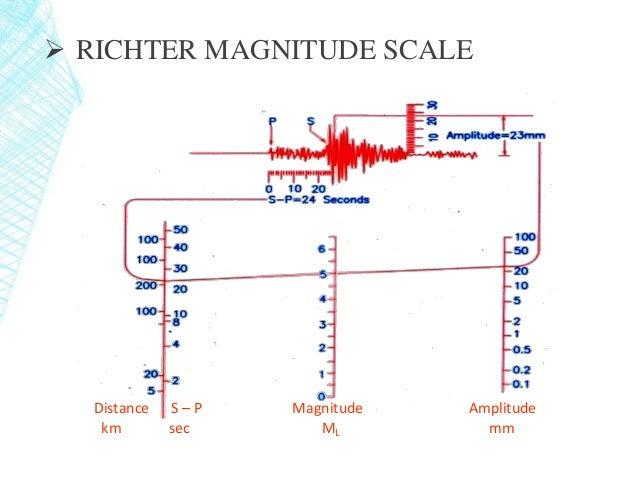 earthquake intensity 22 638?cb=1420241490 earthquake intensity