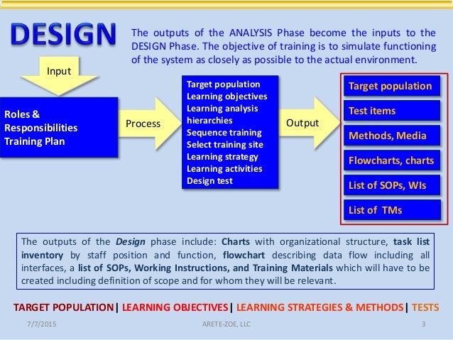 Dd In System Analysis Design