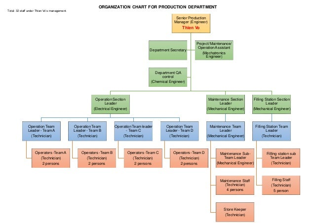 Organization Chart Production Department
