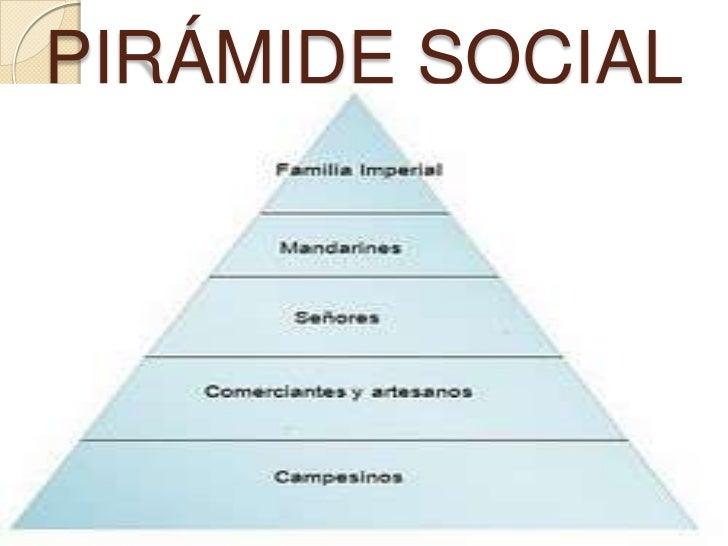 Piramide Social De America Colonial Ciencias Sociales
