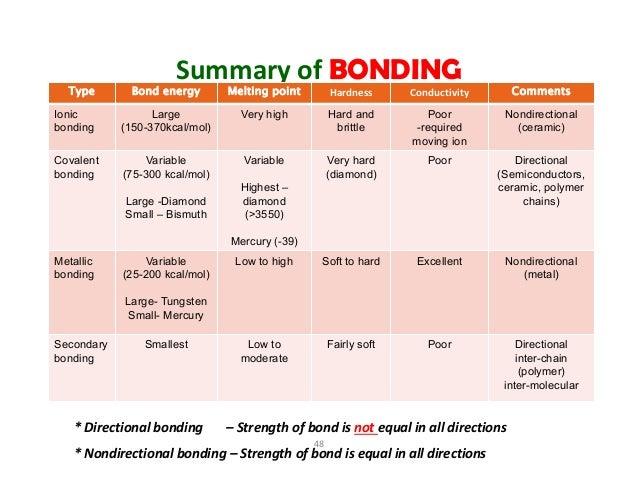 Physical Properties Of Metallic Bond