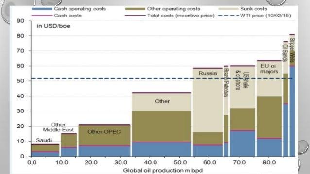 Oil options trading strategies
