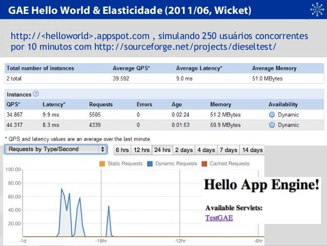 GAE Hello World & Elasticidade (2011/06, Wicket) http://<helloworld>.appspot.com , simulando 250 usuários concorrentes por...