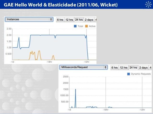 GAE Hello World & Elasticidade (2011/06, Wicket)