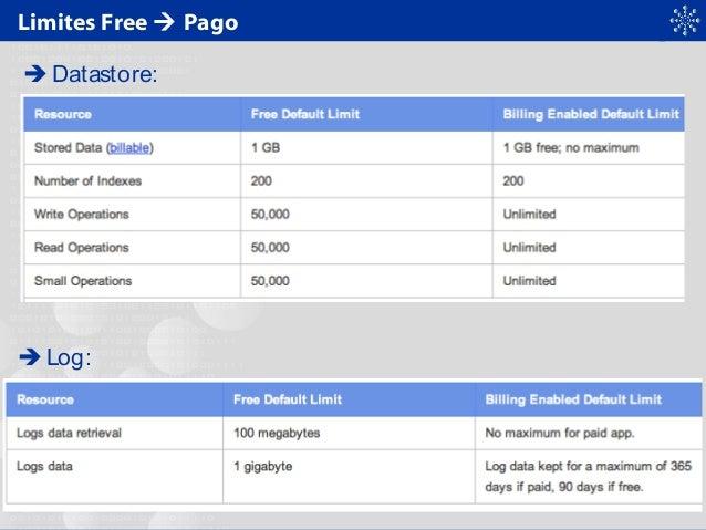 Limites Free  Pago  Datastore:  Log:
