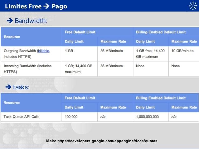 Limites Free  Pago  Bandwidth:  tasks: Mais: https://developers.google.com/appengine/docs/quotas