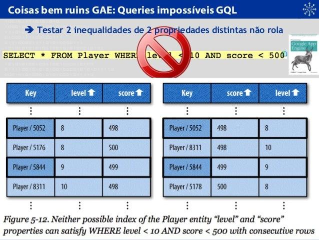 Coisas bem ruins GAE: Queries impossíveis GQL  Testar 2 inequalidades de 2 propriedades distintas não rola