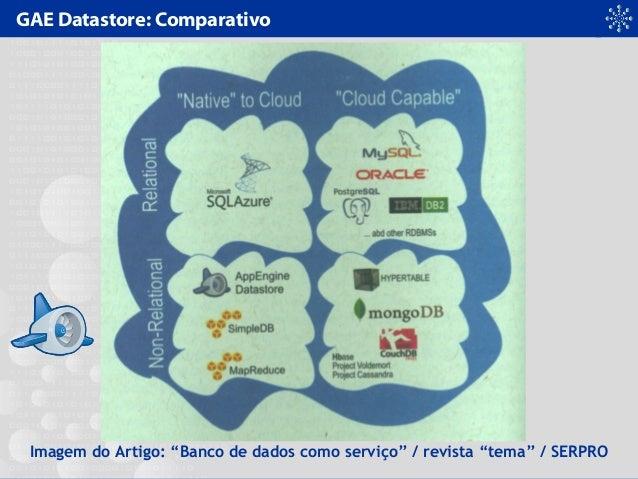 """GAE Datastore: Comparativo Imagem do Artigo: """"Banco de dados como serviço"""" / revista """"tema"""" / SERPRO"""