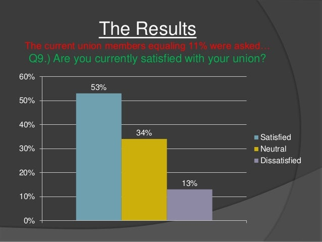 An analysis of the topic of the labor union
