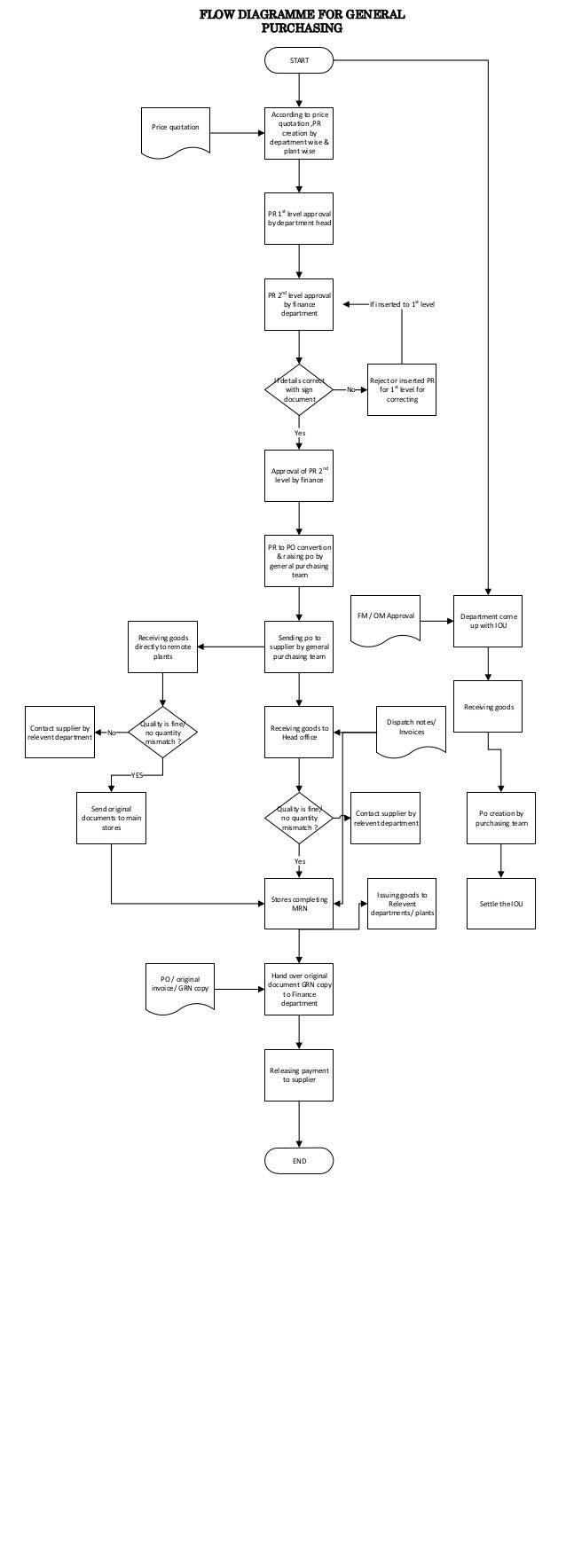 Flow diagramme for genal purchase po process