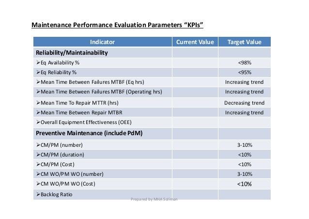 Maintenance KPIs Slide 2