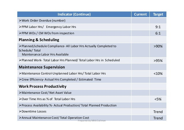 Maintenance KPIs Slide 3