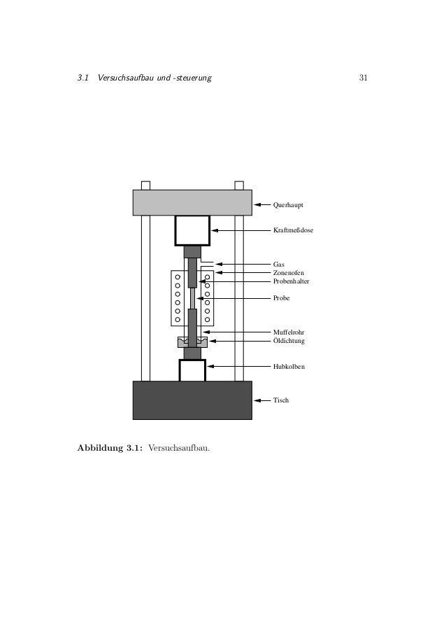 3.1 Versuchsaufbau und -steuerung 31 Querhaupt Hubkolben Gas Tisch Probe Zonenofen Probenhalter Muffelrohr Öldichtung Kraf...