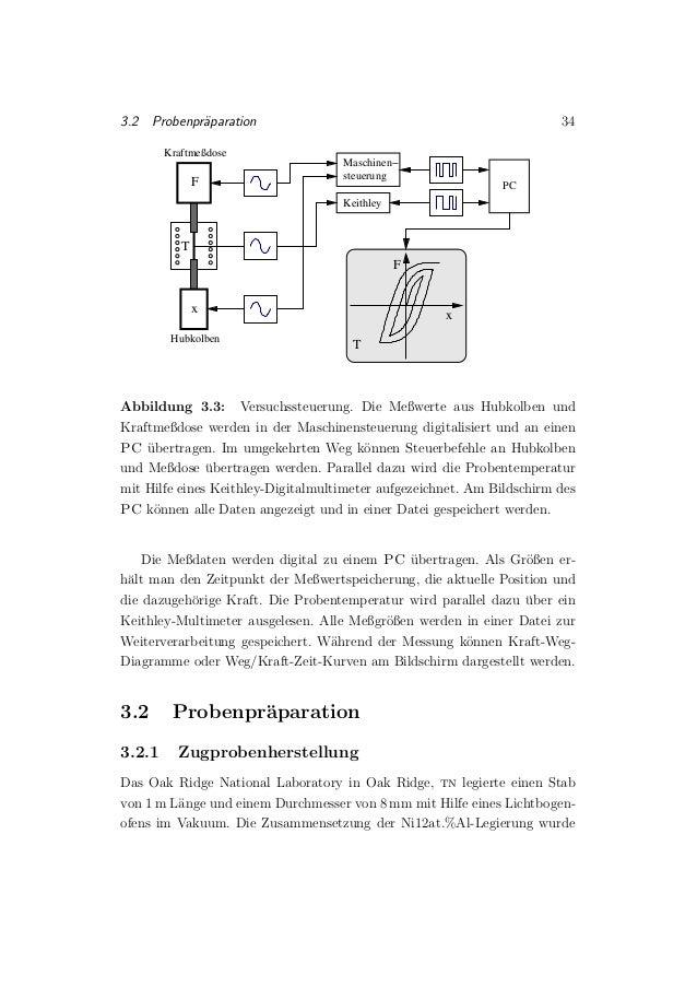 3.2 Probenpr¨aparation 34 F x T T x F Maschinen− steuerung PC Keithley Kraftmeßdose Hubkolben Abbildung 3.3: Versuchssteue...