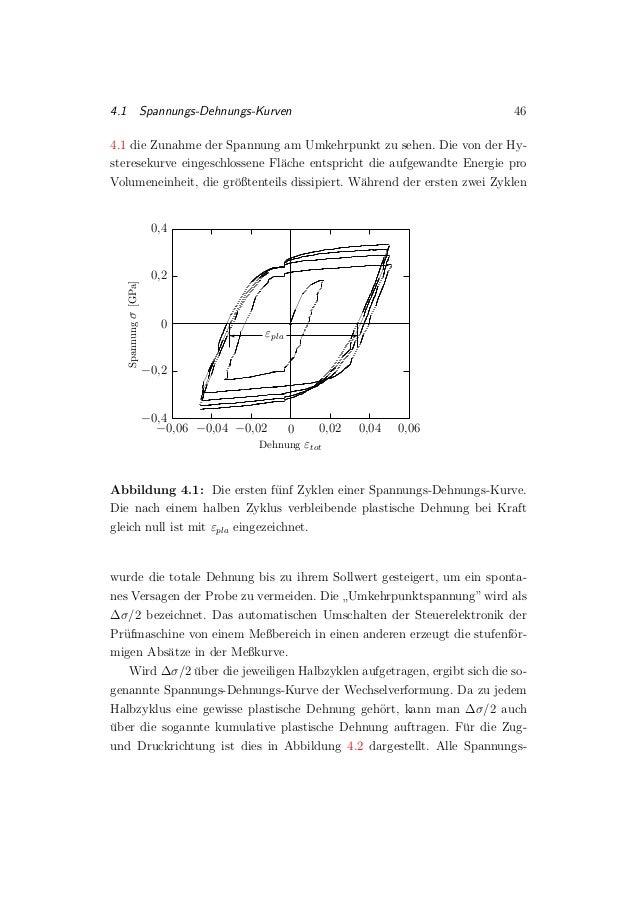 4.1 Spannungs-Dehnungs-Kurven 46 4.1 die Zunahme der Spannung am Umkehrpunkt zu sehen. Die von der Hy- steresekurve einges...