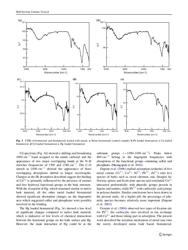 Cd spectrum (Fig. 3d) showed a shifting and broadening 1690 cm-1 band assigned to the amide carbonyl and the appearance of...