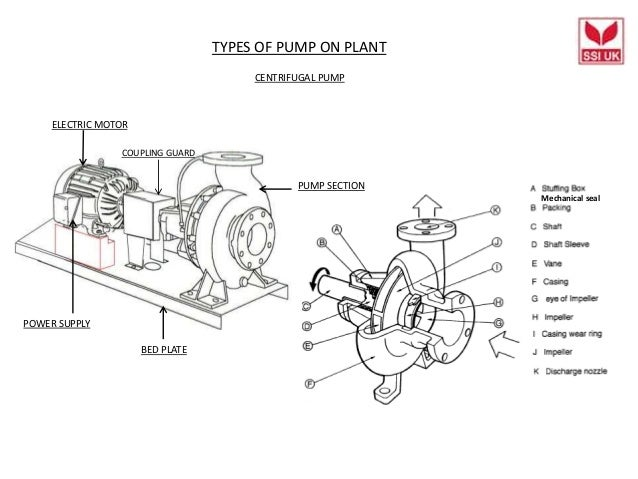 Complete plant equipment and flow drawings