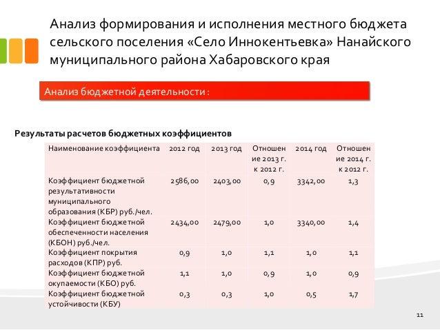 дипломная презентация по местному бюджету Иннокентьевка 11