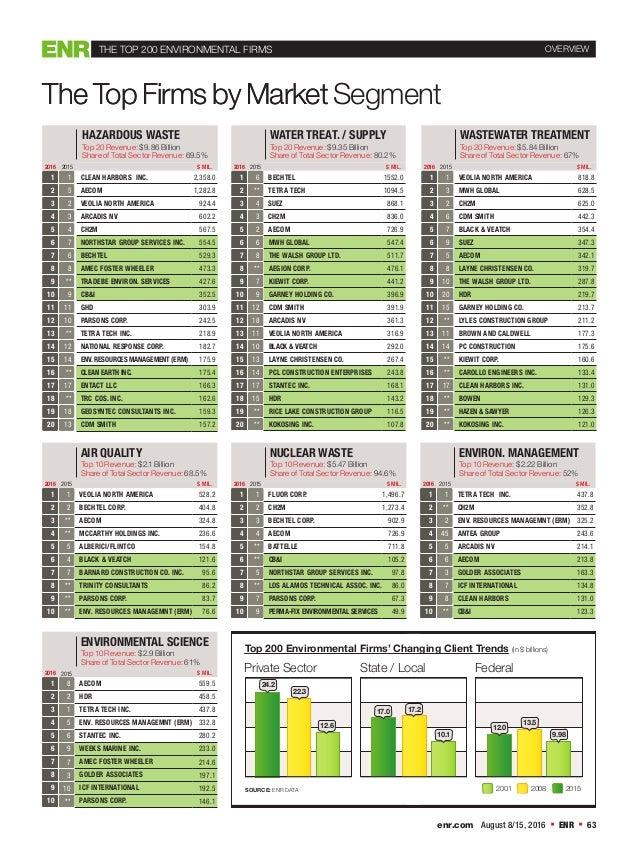 The Top Firms by Market enr.com August 8/15, 2016  ENR  63 The Top Firms by Market Segment THE TOP 200 ENVIRONMENTAL FIR...