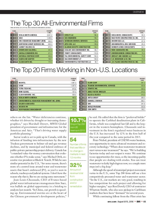 enr.com August 8/15, 2016  ENR  65 The Top 30 All-Environmental Firms The Top 20 Firms Working in Non-U.S. Locations REV...
