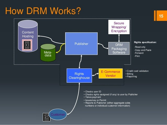 Digital Rights Management PPT