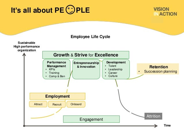effects of succession planning on employee retention Succession planning and its effects on employee career attitudes: study of iranian governmental or plan for providing employees the opportunity for.