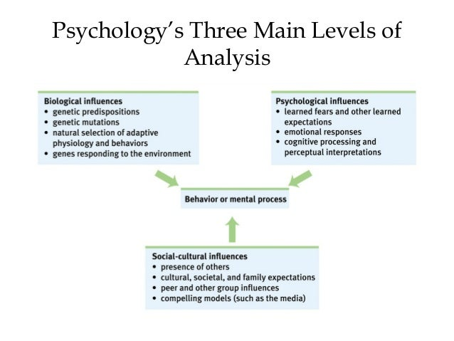 Sample psychology definition