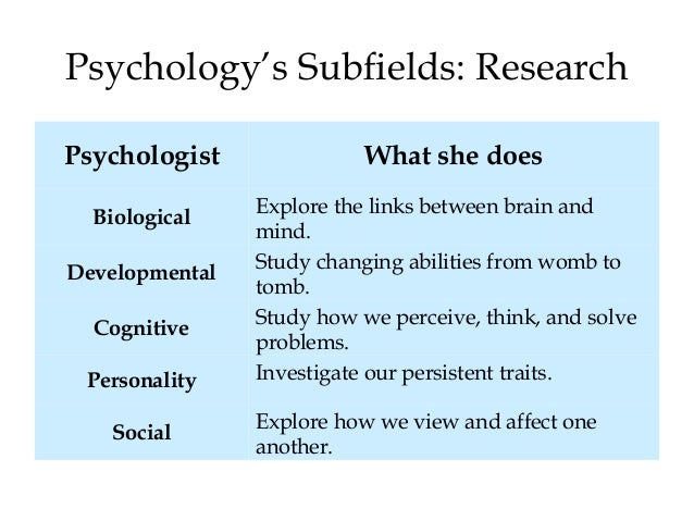 womb to tomb psychology A fundamental framework of an infant's development from womb to tomb, this   psychologist who contributed too many modern day psychoanalytic theories.