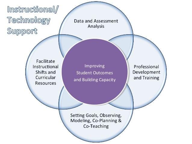 CJUSD Instructional Coaching Model Slide 3