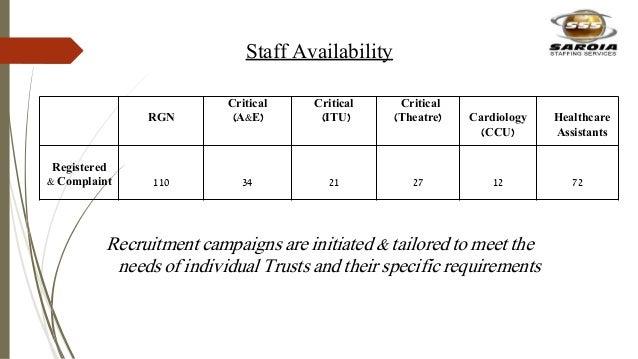 Staff Availability RGN Critical (A&E) Critical (ITU) Critical (Theatre) Cardiology (CCU) Healthcare Assistants Registered ...