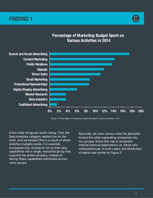 SeriesC Startup Marketing Budget Survey