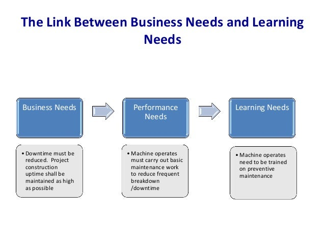 ... Learning Needs; 66. The Link Between Business ...  Business Needs Assessment Template