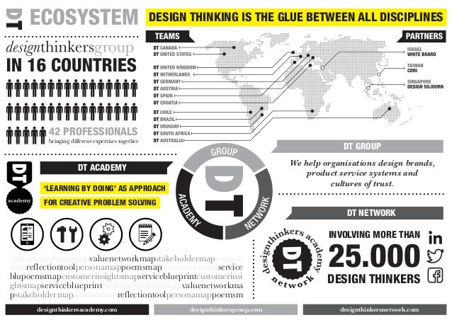 INVOLVING MORE THAN 25.000 DESIGN THINKERS DT NETWORK We help organisations design brands, product service systems and cul...