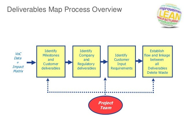 deliverables mapping