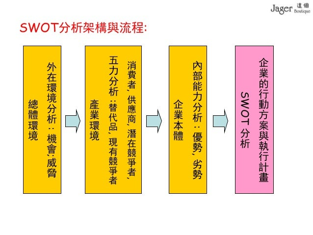 taiwan swot Chapter 7 swot analysis 71 strength.