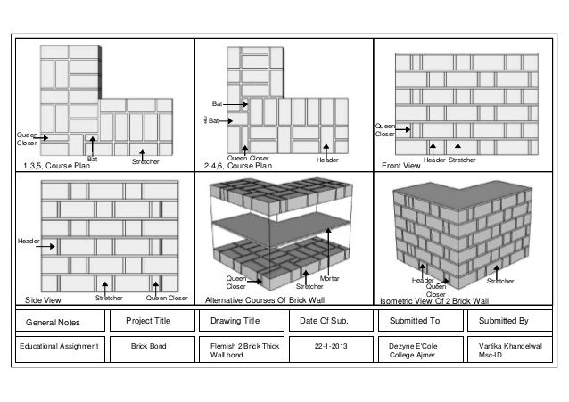 2 Brick Thick Wall Flemish Bond Assignment