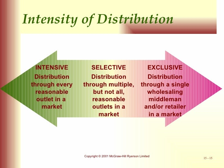 intensive and exclusive distribution What are the differences between exclusive distribution selective distribution and intensive distribution why would you choose one of.