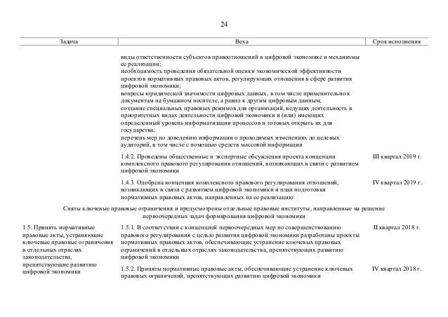 24 Задача Веха Срок исполнения виды ответственности субъектов правоотношений в цифровой экономике и механизмы ее реализаци...