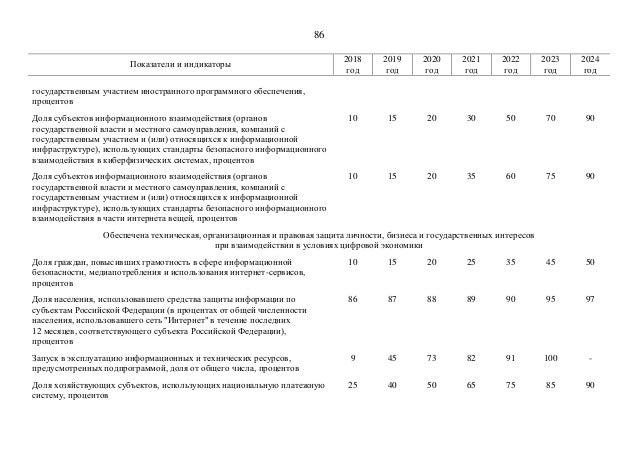 """Программа """"Цифровая экономика Российской Федерации"""" 2017 год"""