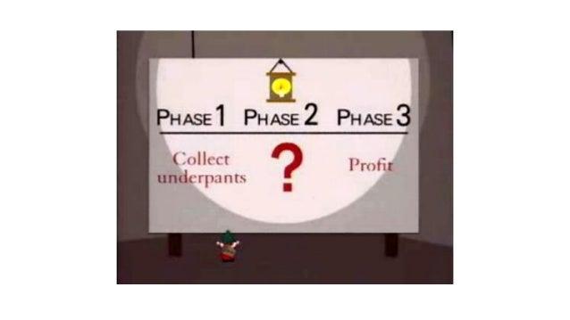 Business Goals (Key Performance Indicators) Actors and Impacts (Behaviour Changes) Deliverables (Investments)