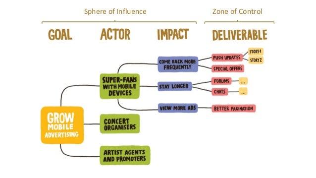 Revenue Stream Map Organisation Revenue Stream Contributing Actors, Customers, Stakeholders, (Segements) Direct Disrupter ...