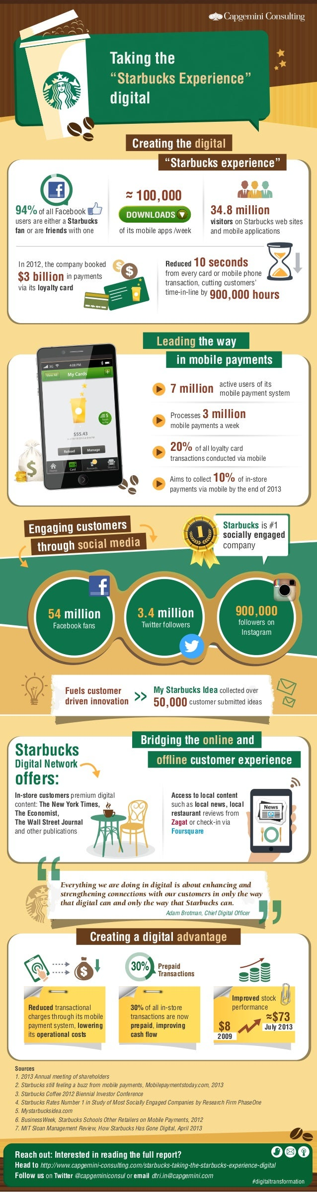 "Taking the ""Starbucks Experience""  digital Creating the digital ""Starbucks experience""  ~ 100,000 ~  94% of all Facebook  ..."