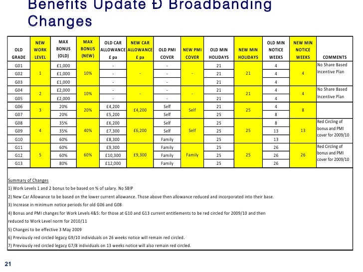 broad banding Broadband internet service truly is the most used form of internet access because of its high access speeds it is offered in four different forms, dsl (or digital subscriber line), also fiber-optic, cable, and satellite the old dial-up connection is the only non-broadband internet service.