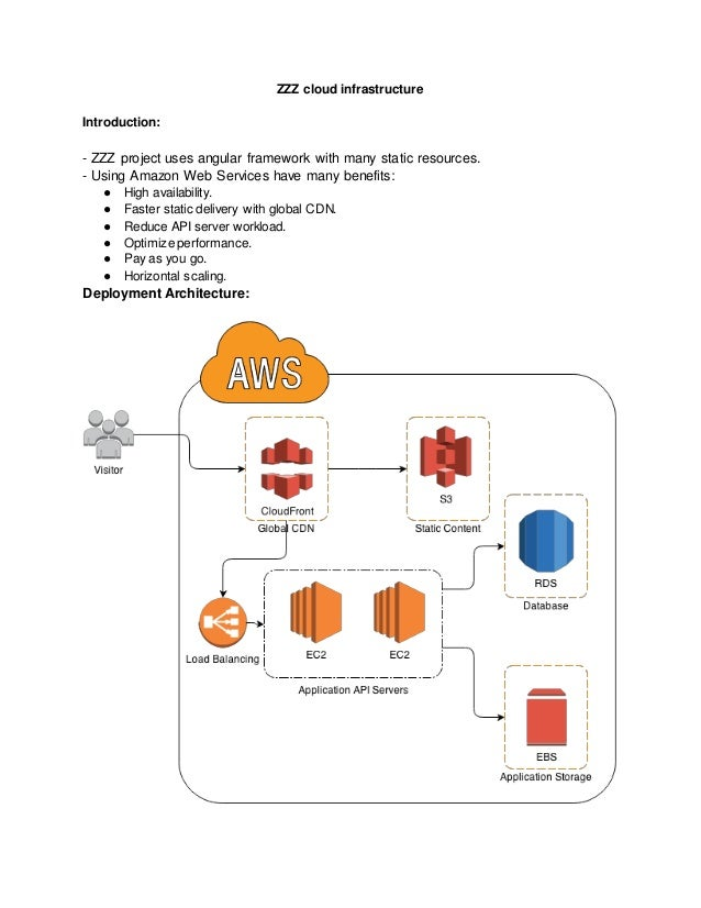 Aws cloud infrastructure and cost estimation for angular site