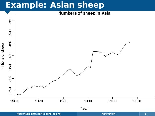 Example: Asian sheep Automatic time series forecasting Motivation 5 Numbers of sheep in Asia Year millionsofsheep 1960 197...