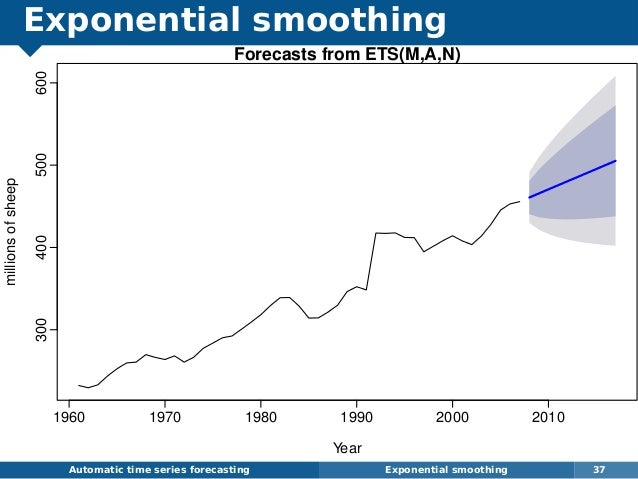 Exponential smoothing Automatic time series forecasting Exponential smoothing 37 Forecasts from ETS(M,A,N) Year millionsof...